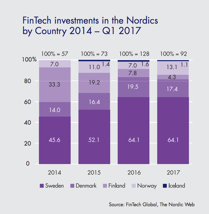 Fintech investments in the Nordics