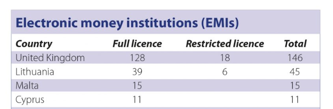 electronic money institution (EMI)