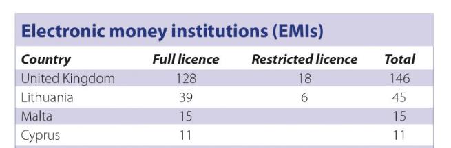 electronic money institution (EMI)