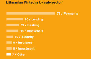 lithuanian fintechs by sub-sector