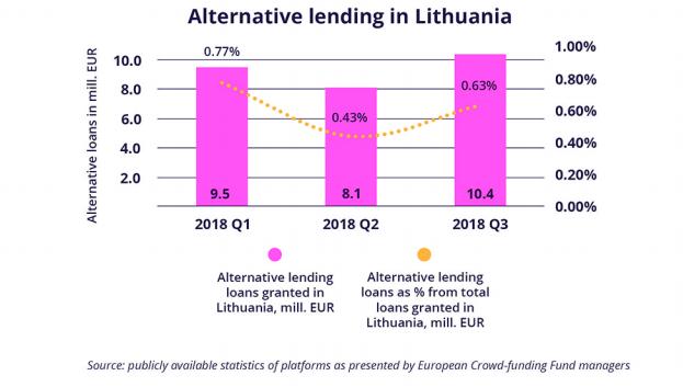 ALternative lending in Lithuania