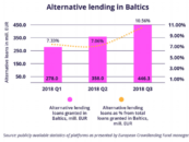Baltic Bank's Market Share Being Chipped Away By Crowdlending