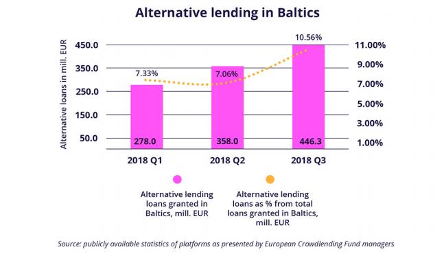Alternative Lending in Baltics - crowdlending baltics