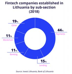 Fintech Companies Baltics