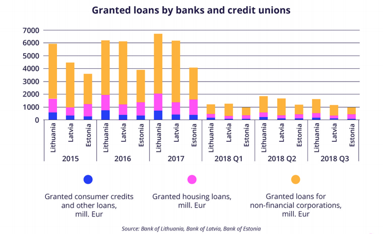 Granted loans Baltics - crowdlending baltics