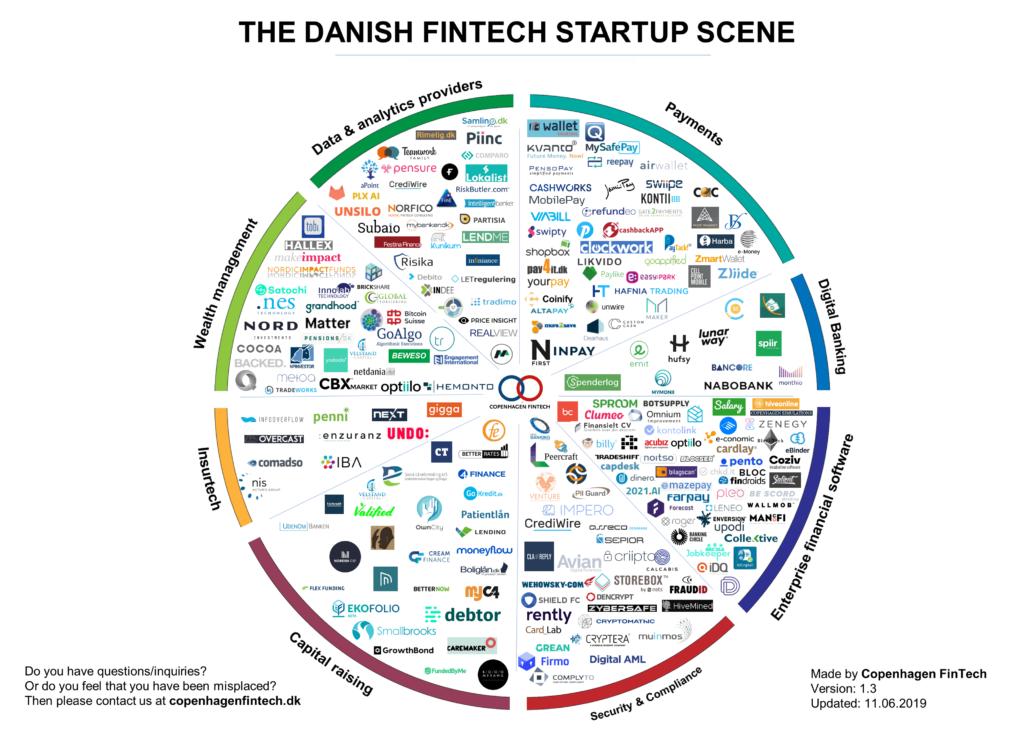 danish-fintech-startup-11.06.19-Copenhagen-Fintech