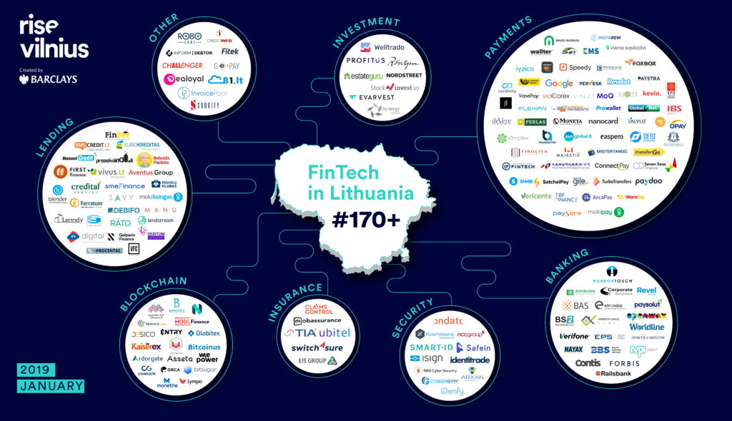 Fintech Startup Lithuania