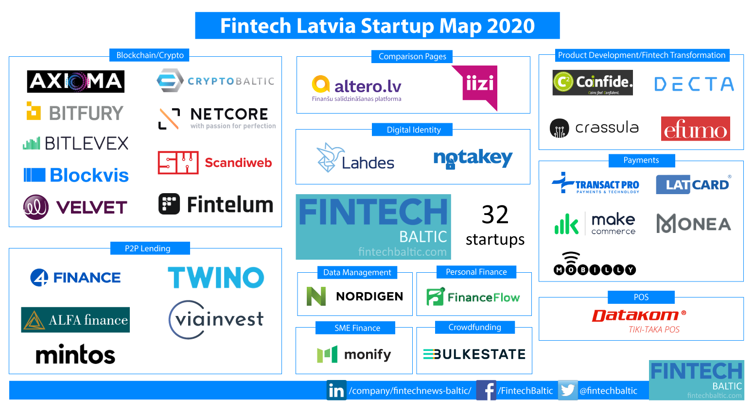 Fintech Latvia Startup Map 2020
