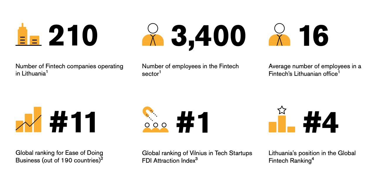 Lithuania's Fintech Hub at a Glance, The Fintech Landscape in Lithuania 2019-2020 Report, Invest Lithuania