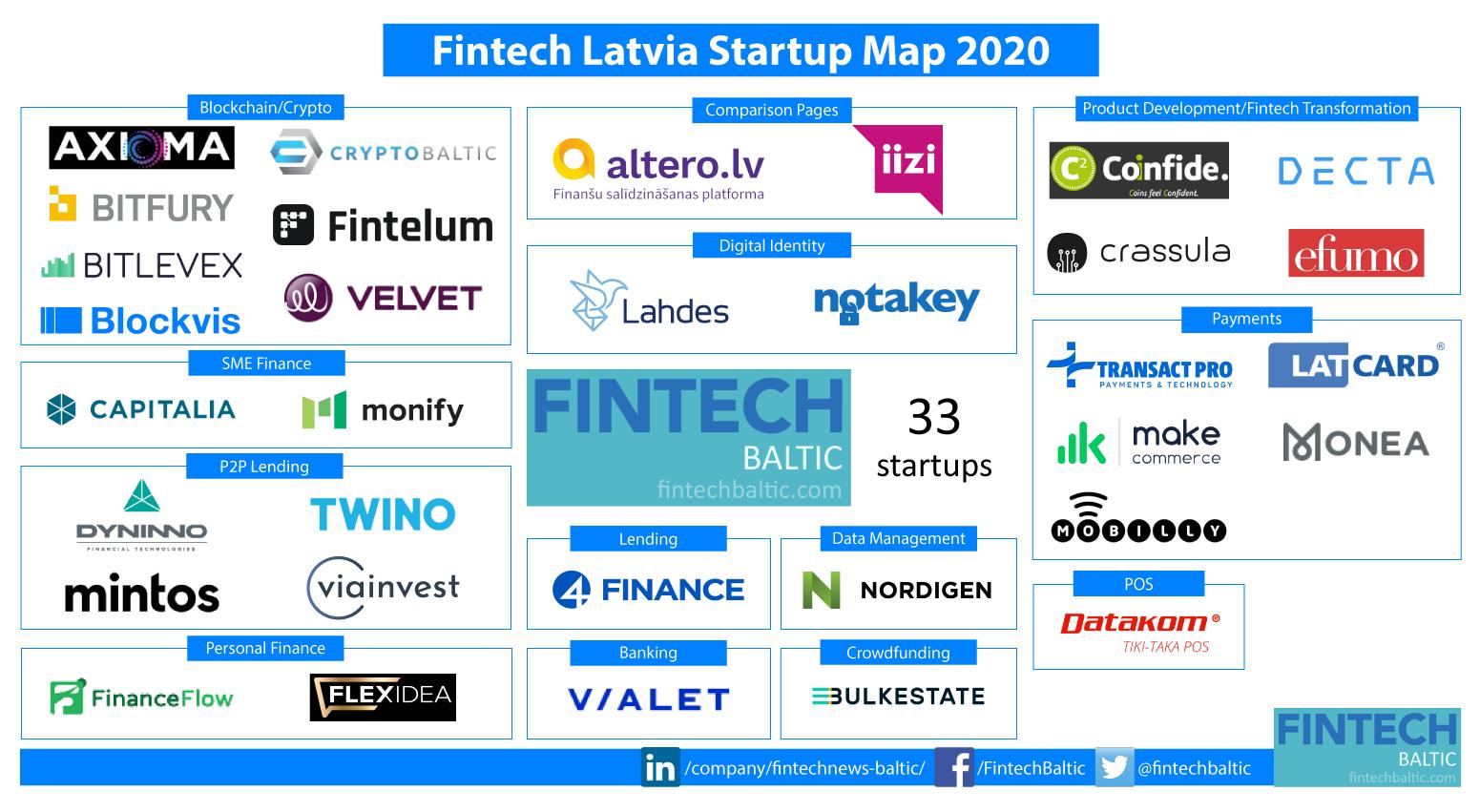 Latvia Fintech Map