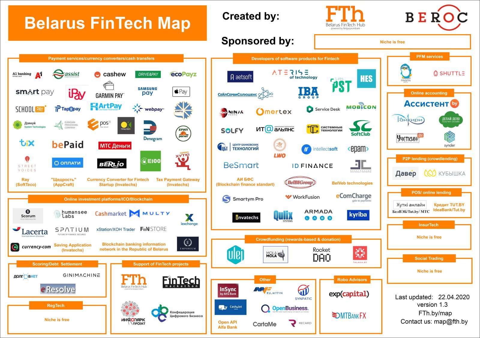 Belarus Fintech Map