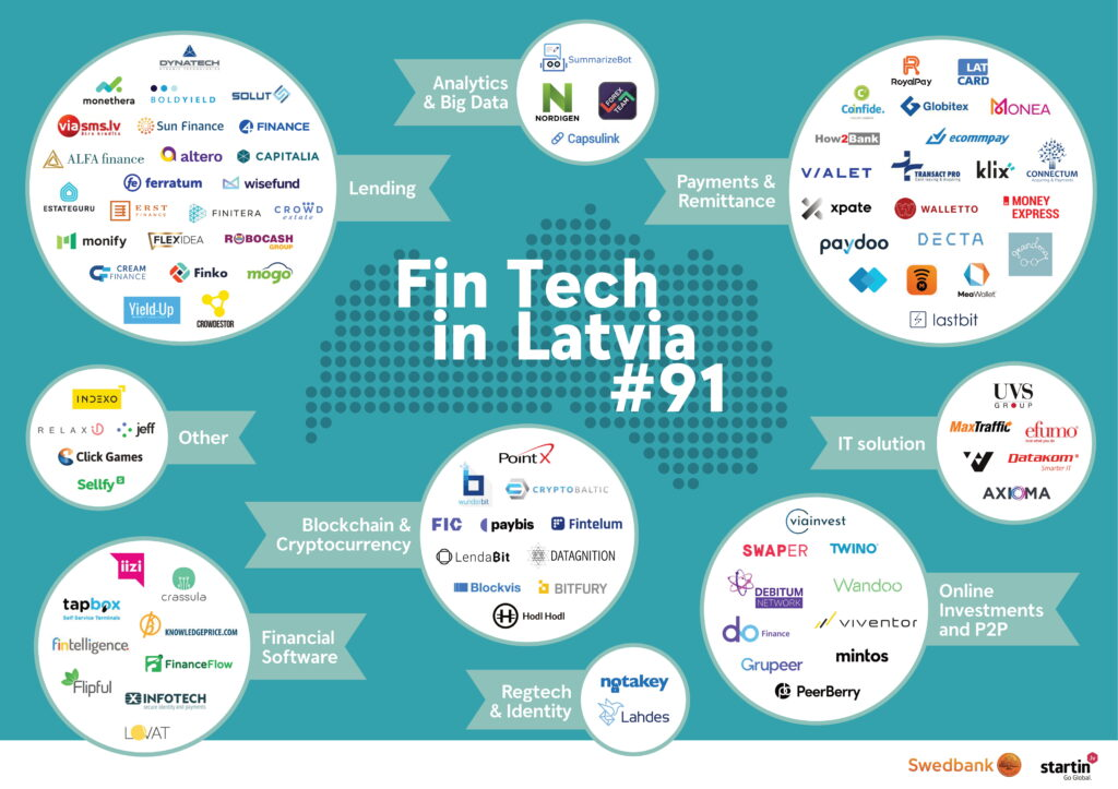 Latvia Fintech Map 2020