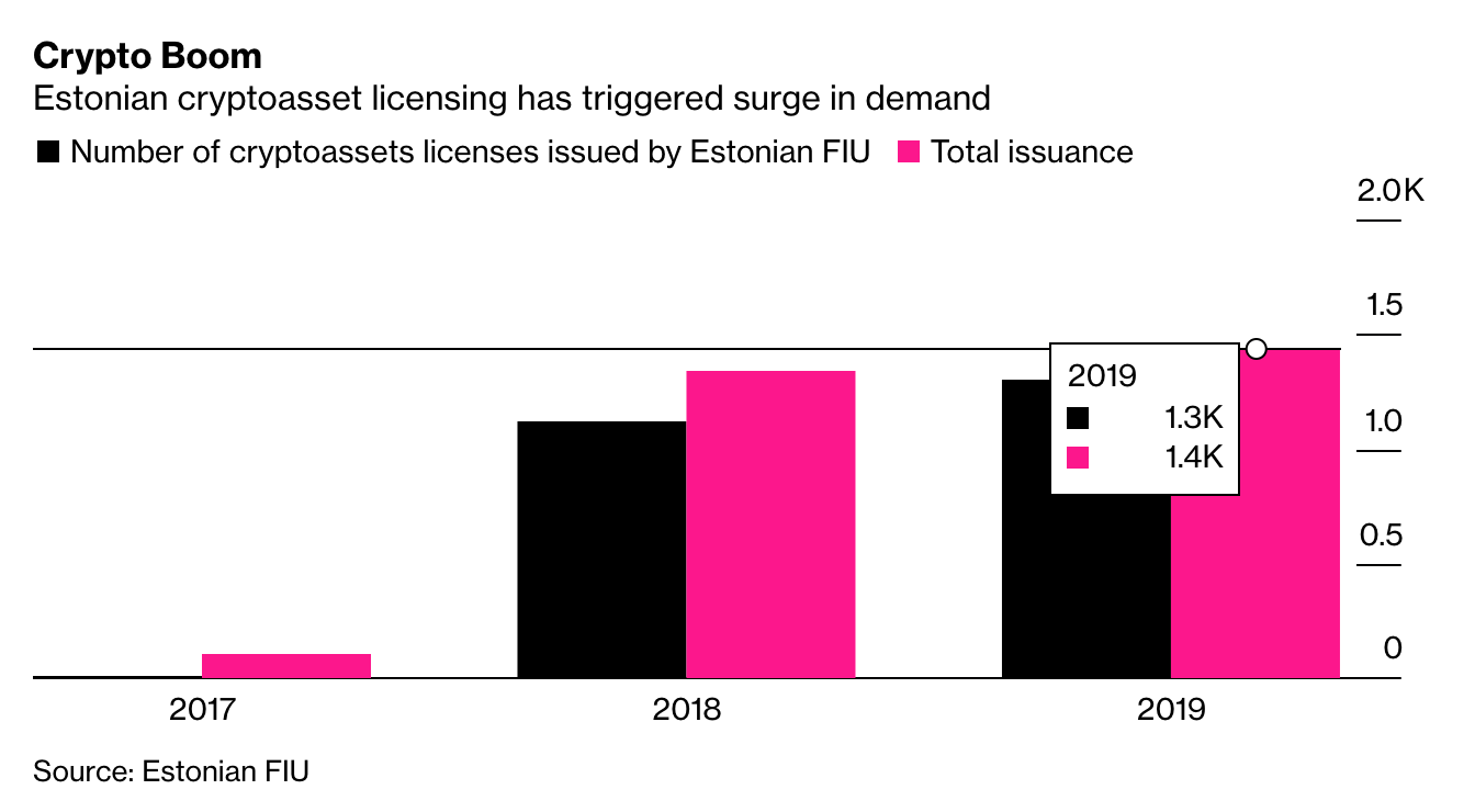 Number of cryptoassets licenses issued by Estonia, Graphic source- Bloomberg, June 2020