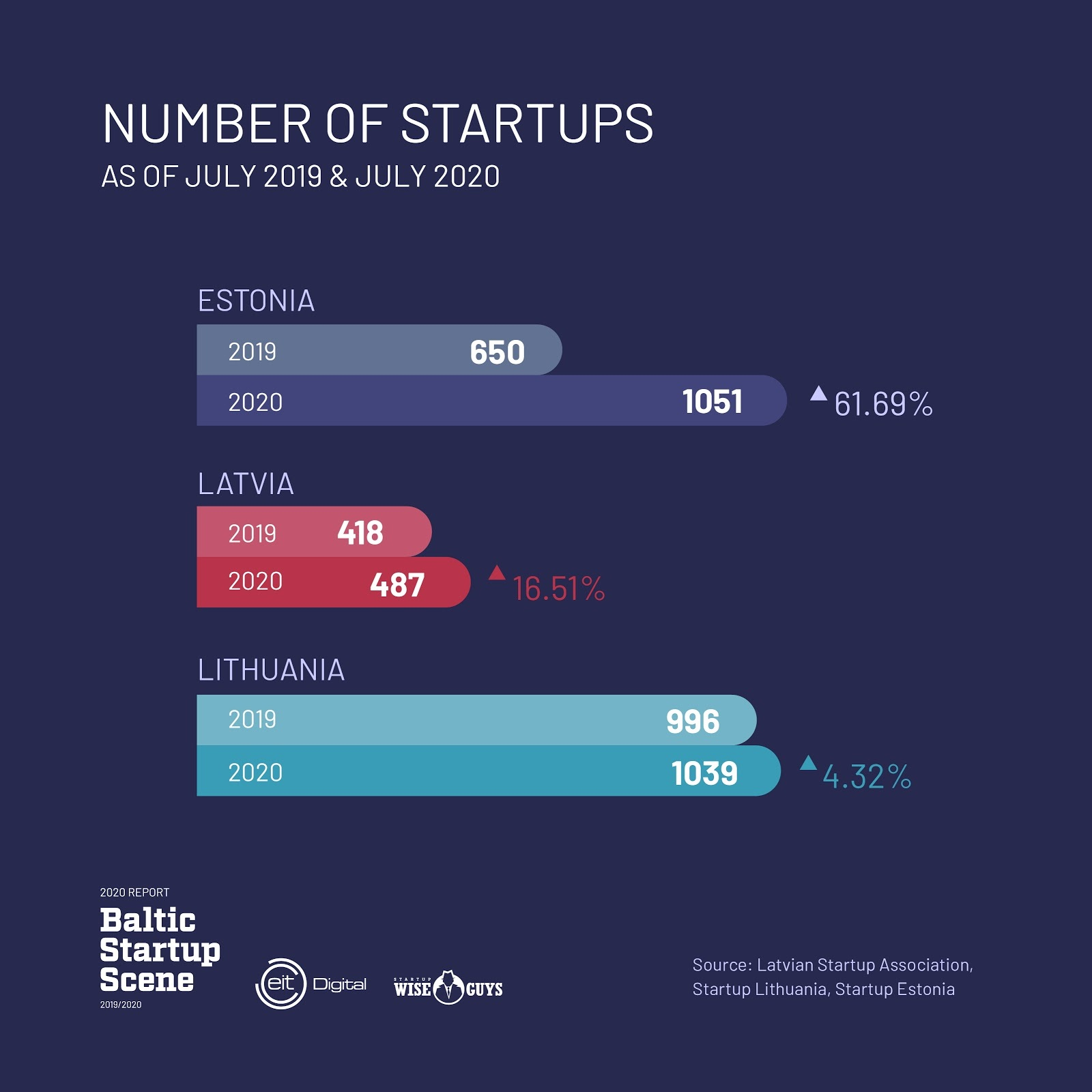 Baltic-Startup-Scene-report-2019-2020_Number-of-startups