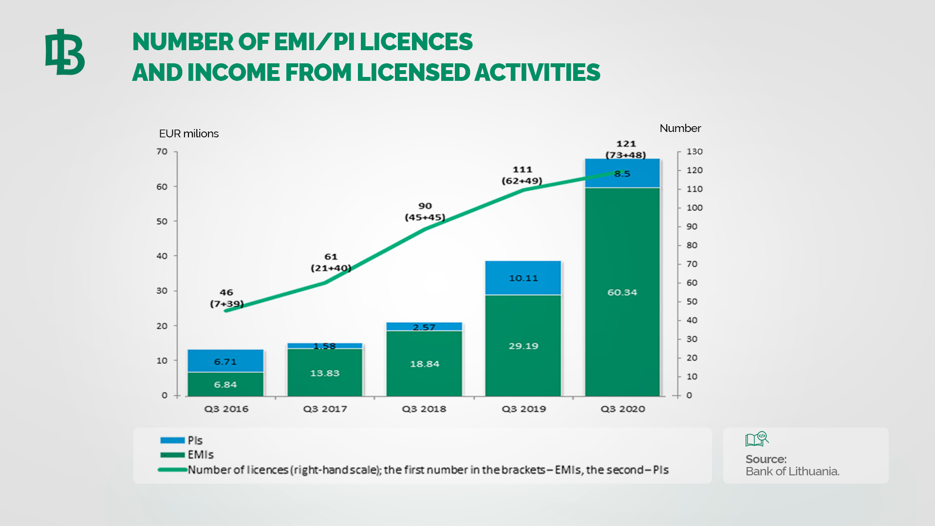Electronic money and payment institutions both transaction amounts and income are rising