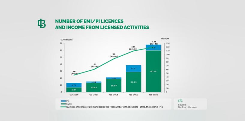 Lithuanian E-Money Transactions Skyrocket in 2020