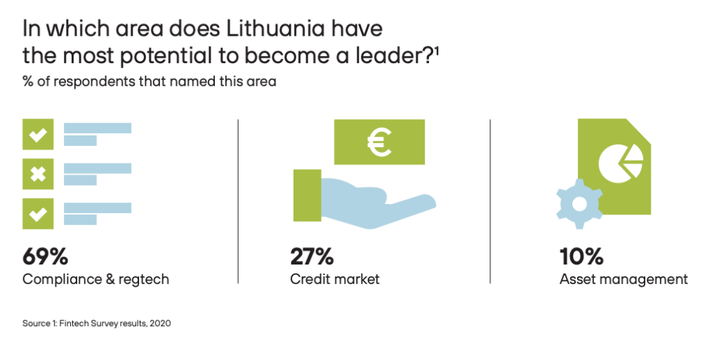 In which area does Lithuania have the most potential to become a leader? The Fintech Landscape in Lithuania 2020-2021, Invest Lithuania, Feb 2021