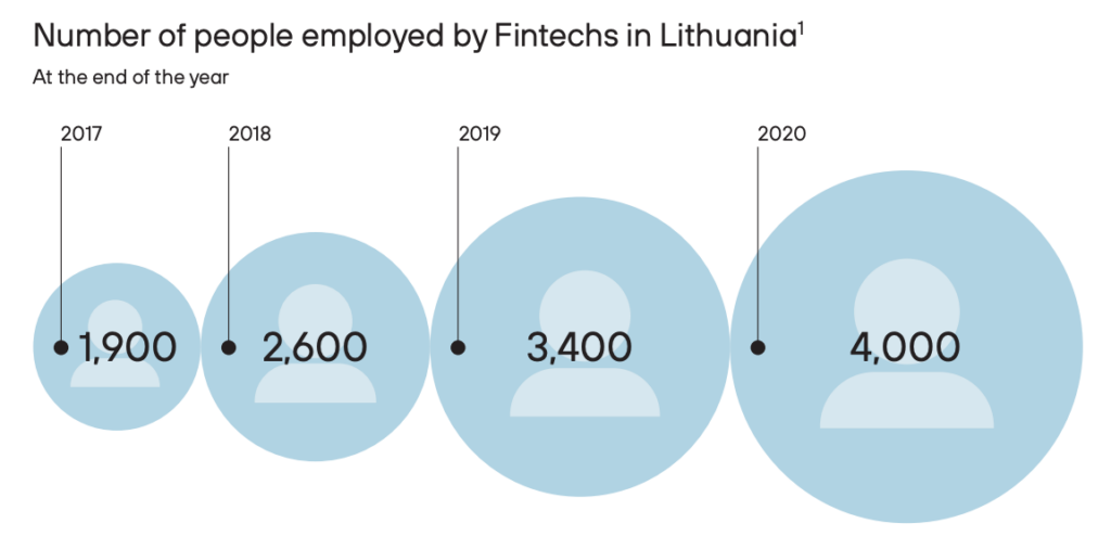 Number of people employed by fintechs in Lithuania, The Fintech Landscape in Lithuania 2020-2021, Invest Lithuania, Feb 2021