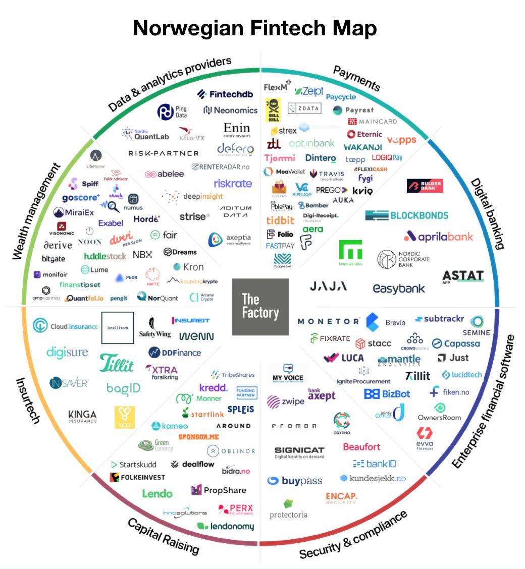 Norwegian Fintech Map, The Factory, April 2021